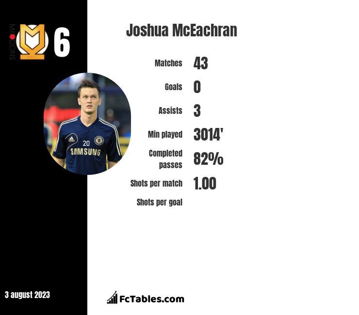Joshua McEachran infographic