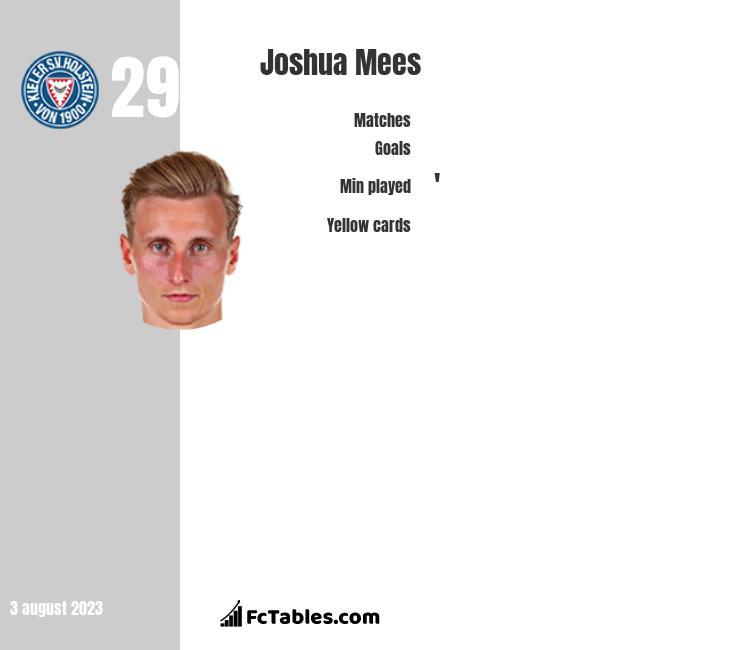 Joshua Mees infographic