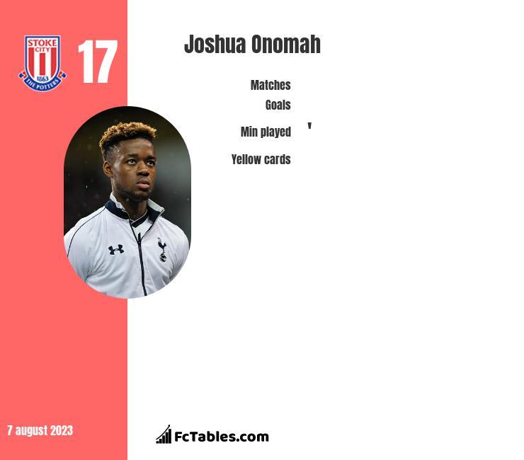 Joshua Onomah infographic