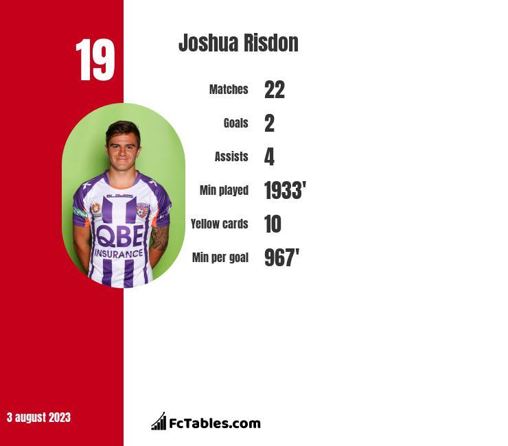 Joshua Risdon infographic