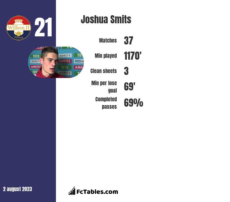 Joshua Smits infographic