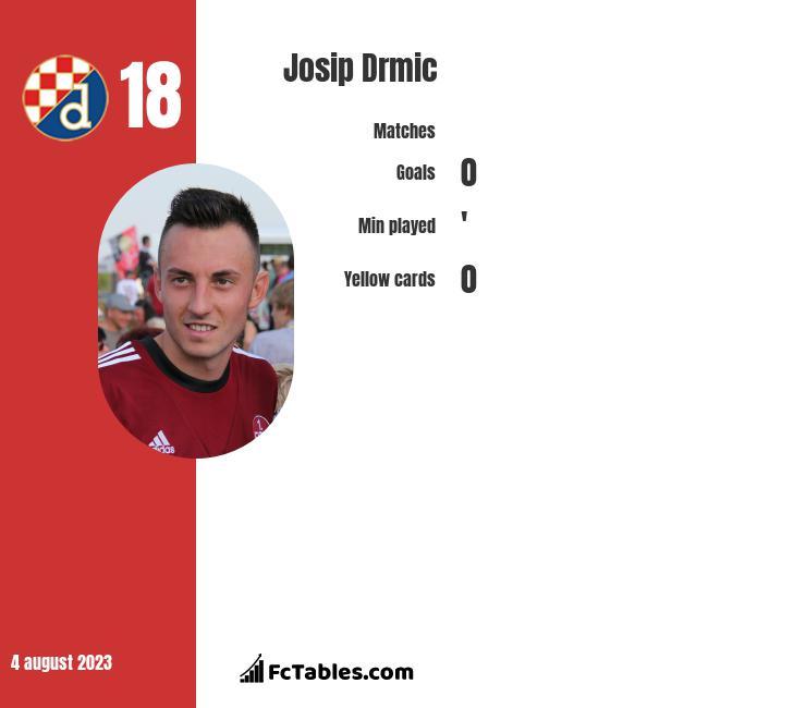 Josip Drmić infographic