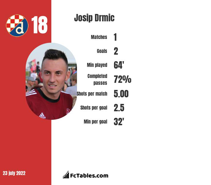 Josip Drmic infographic statistics for Norwich