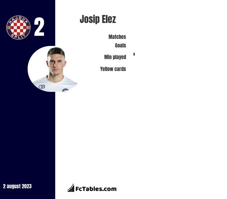 Josip Elez infographic