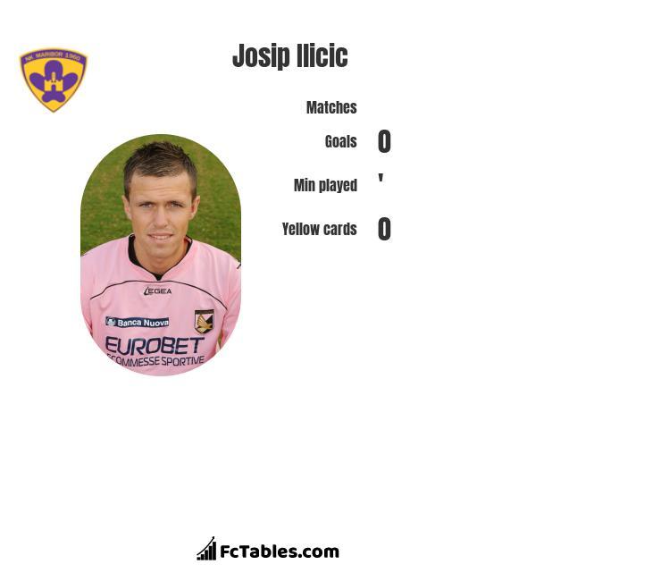 Josip Ilicic infographic
