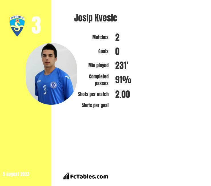 Josip Kvesic infographic