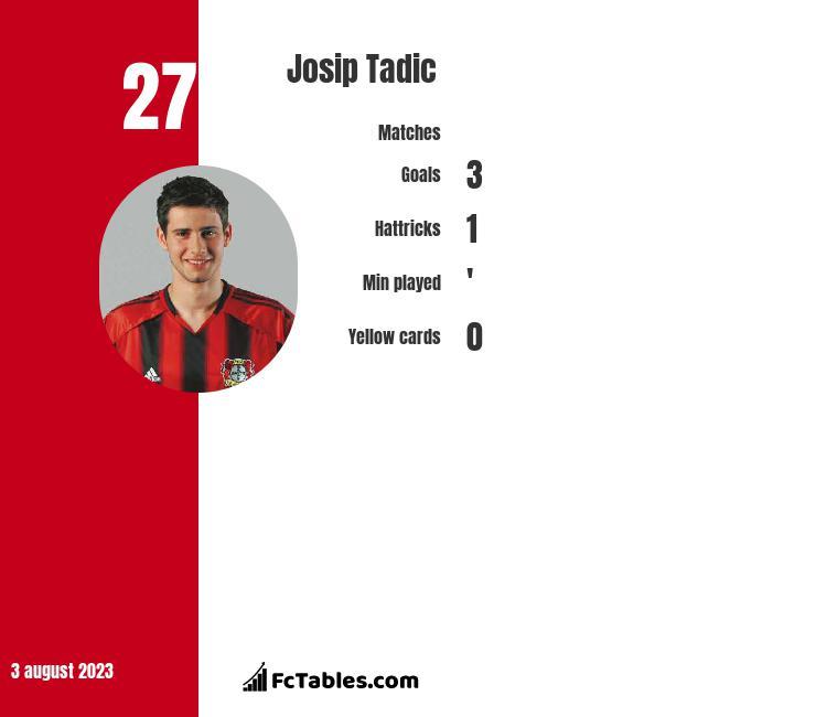 Josip Tadic infographic