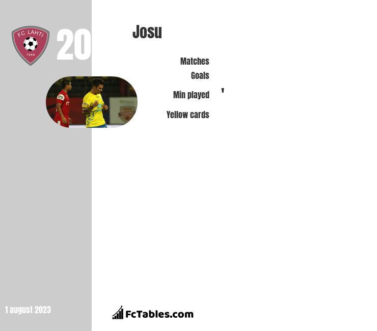 Josu infographic