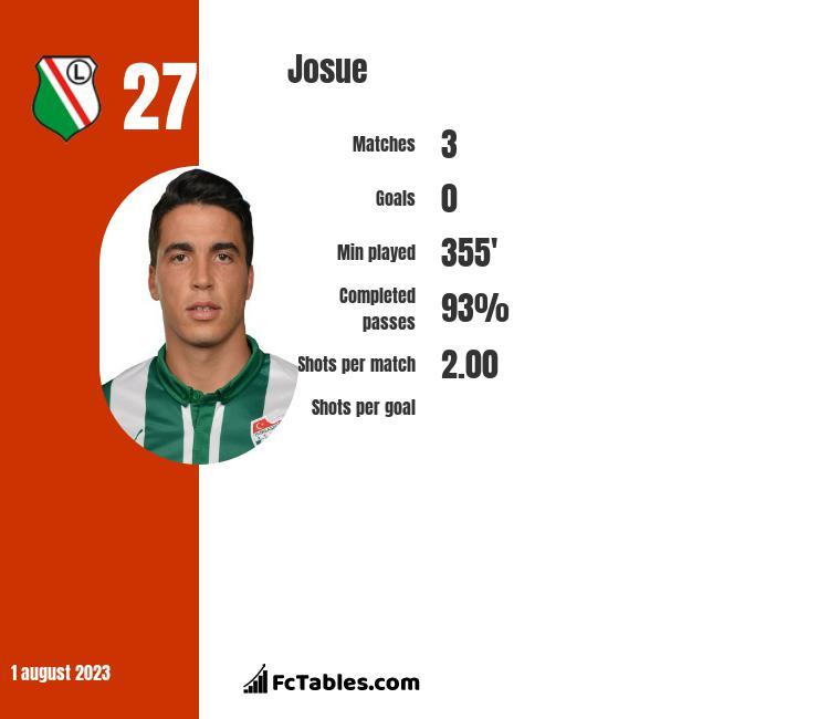 Josue infographic