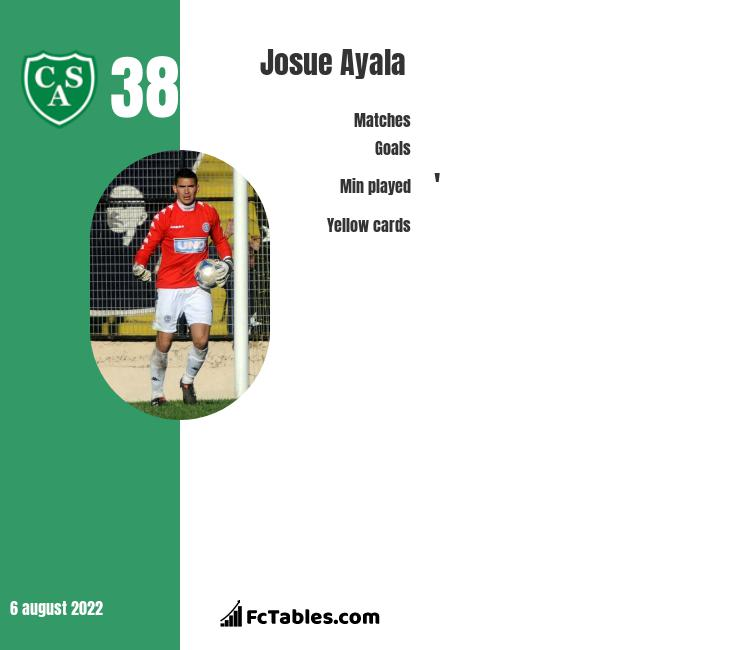 Josue Ayala infographic statistics for Rosario Central