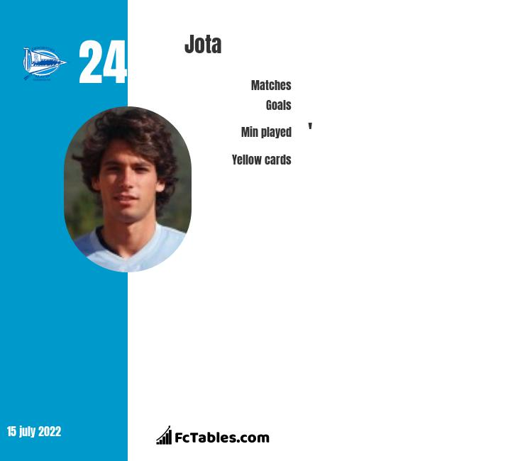 Jota infographic statistics for Aston Villa