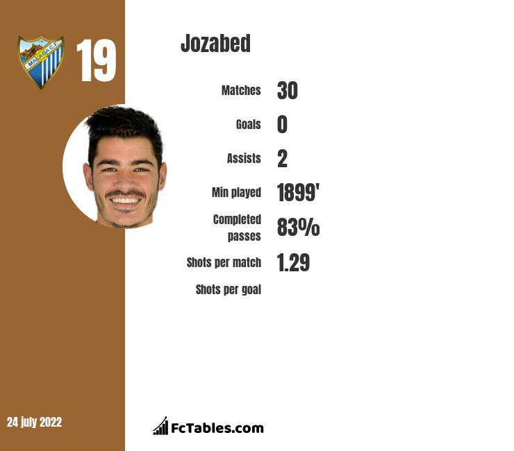 Jozabed infographic