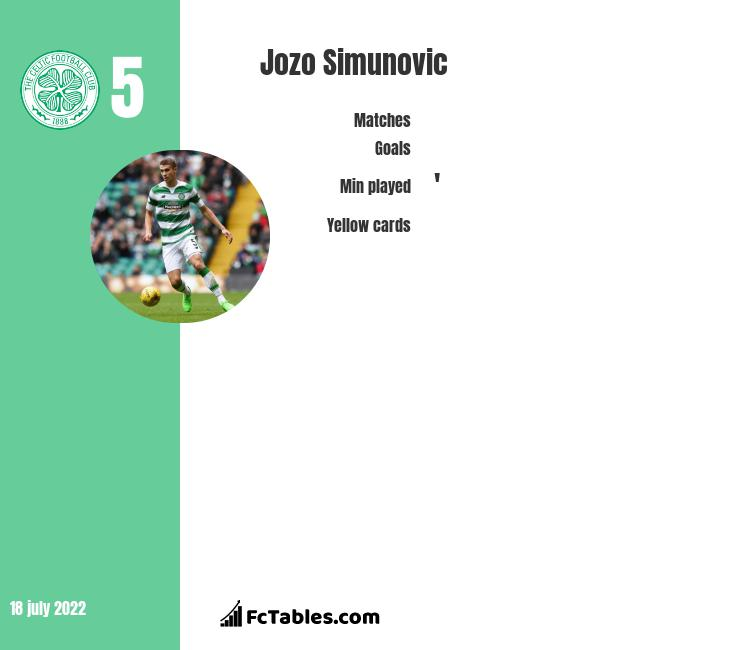 Jozo Simunovic infographic statistics for Celtic