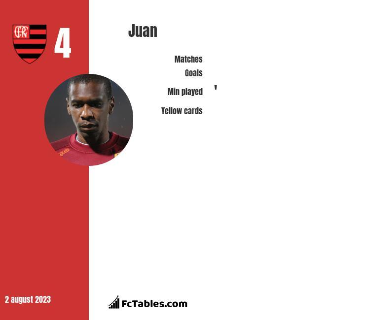 Juan infographic