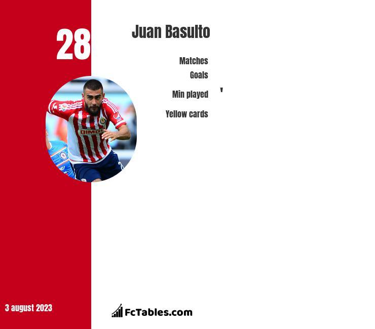 Juan Basulto infographic