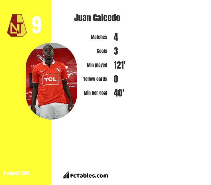 Juan Caicedo infographic statistics for New England Rev.