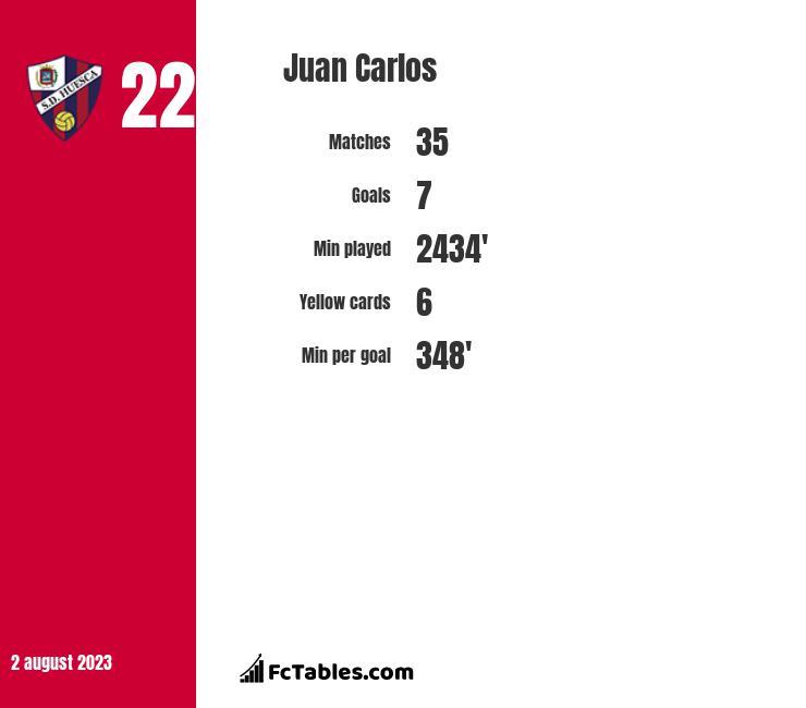 Juan Carlos infographic