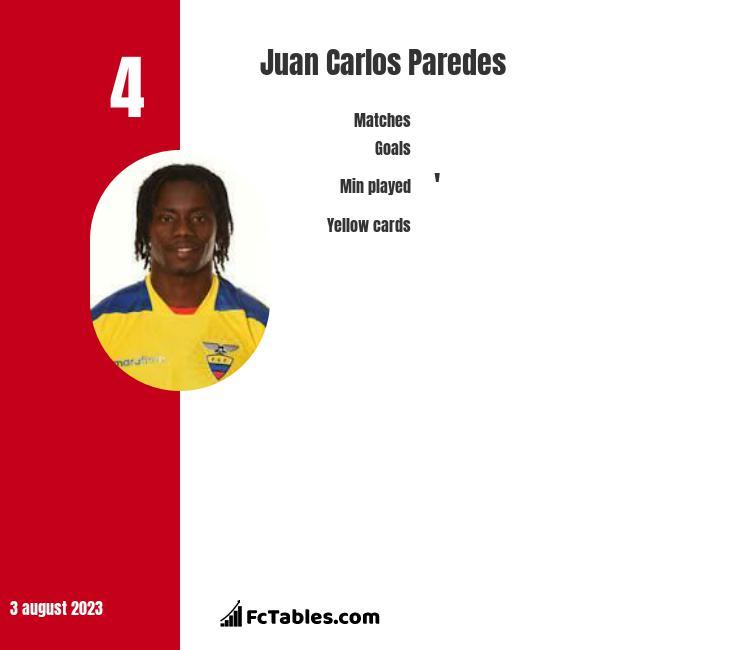 Juan Carlos Paredes infographic