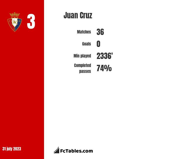 Juan Cruz infographic
