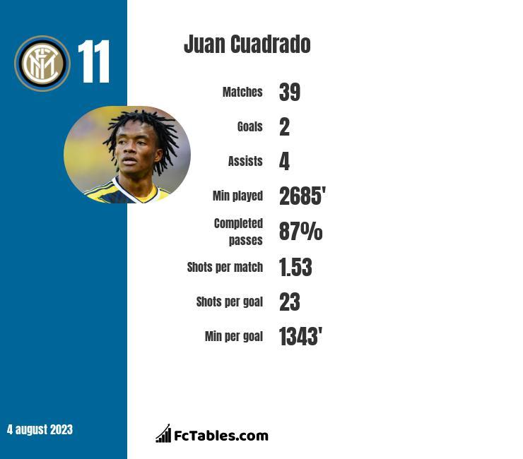 Juan Cuadrado infographic
