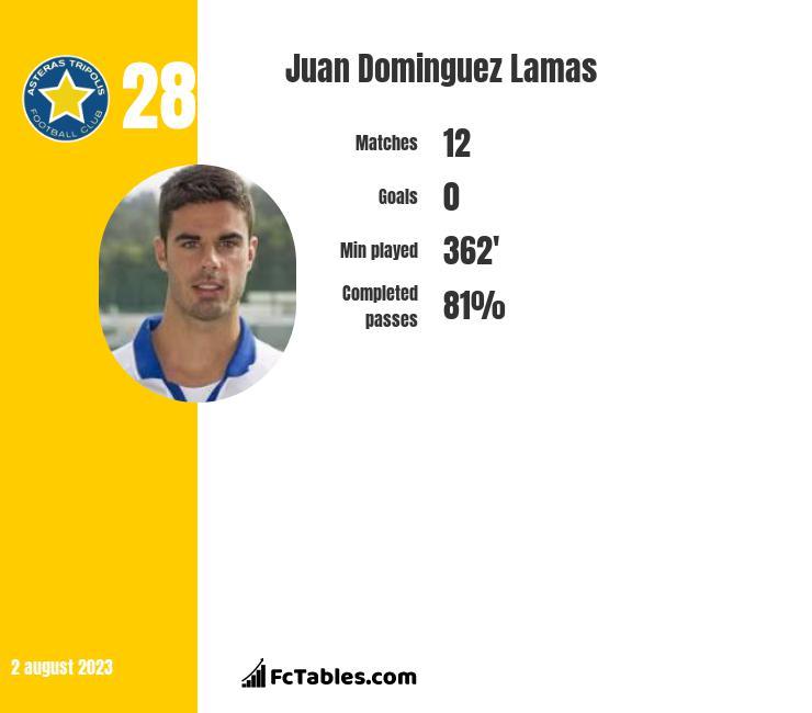 Juan Dominguez Lamas infographic