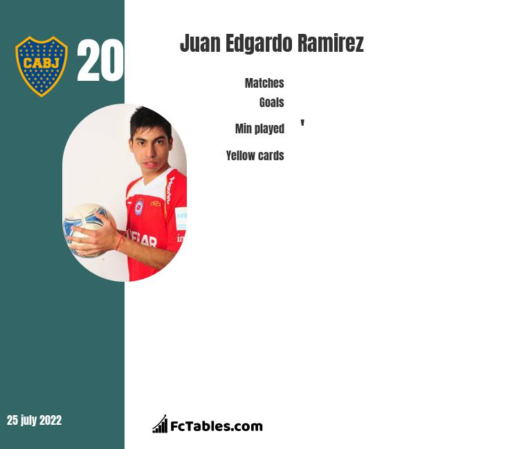 Juan Edgardo Ramirez infographic statistics for Talleres