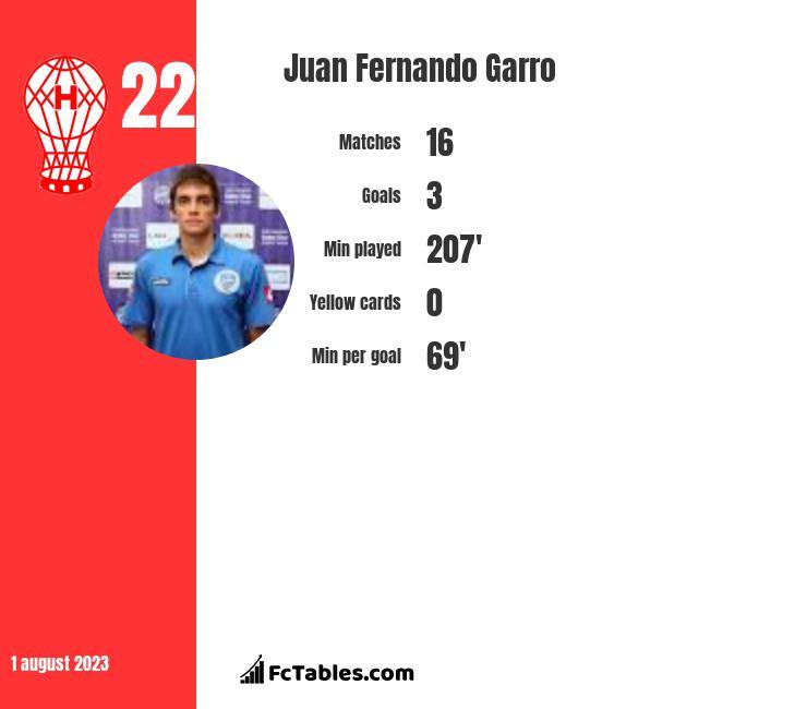 Juan Fernando Garro infographic