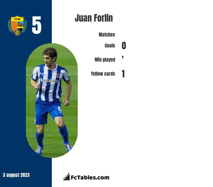 Juan Forlin infographic