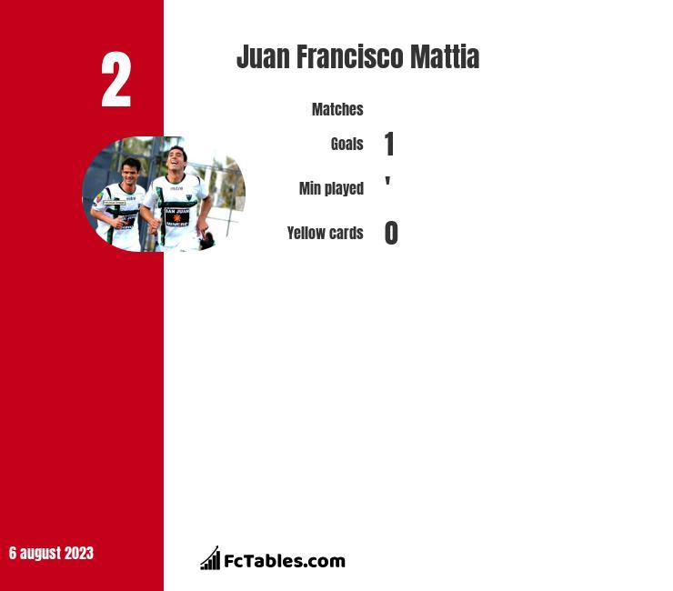 Juan Francisco Mattia infographic statistics for San Martin San Juan