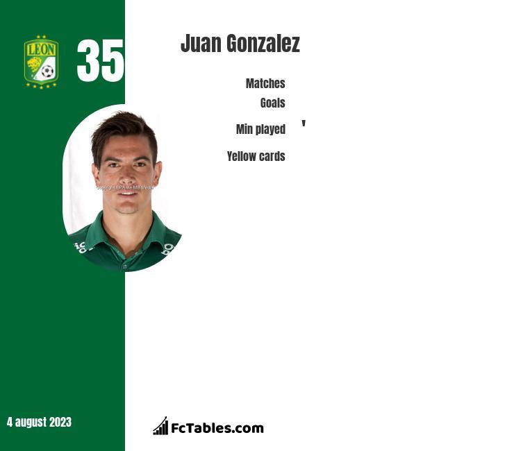 Juan Gonzalez infographic