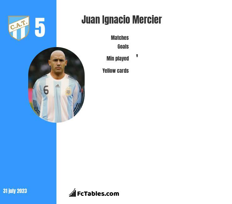 Juan Ignacio Mercier infographic