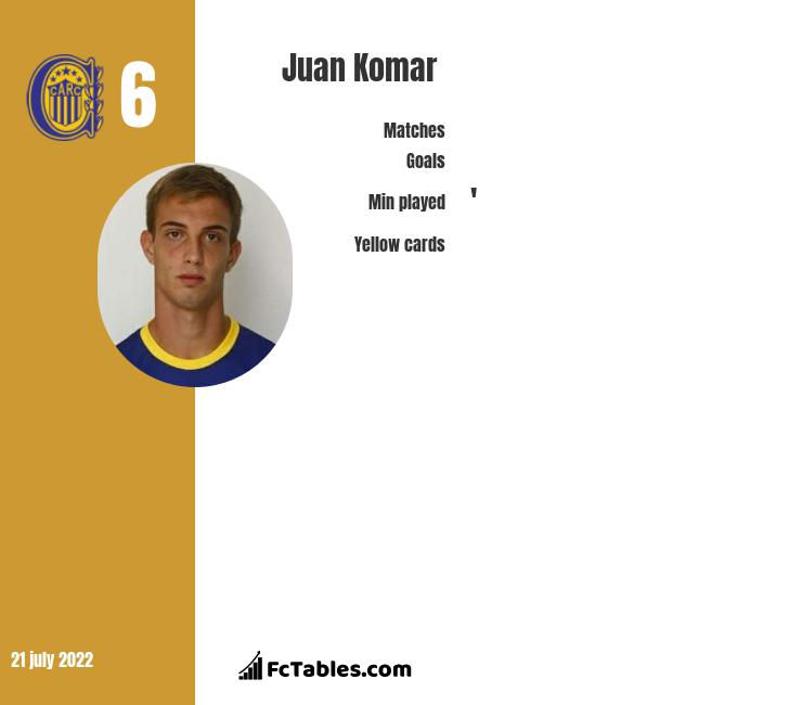 Juan Komar infographic