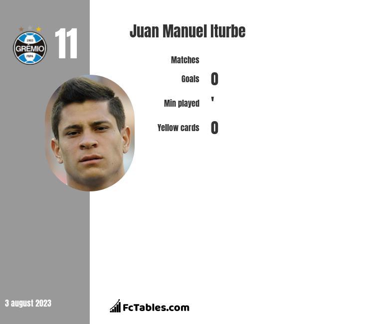 Juan Manuel Iturbe infographic