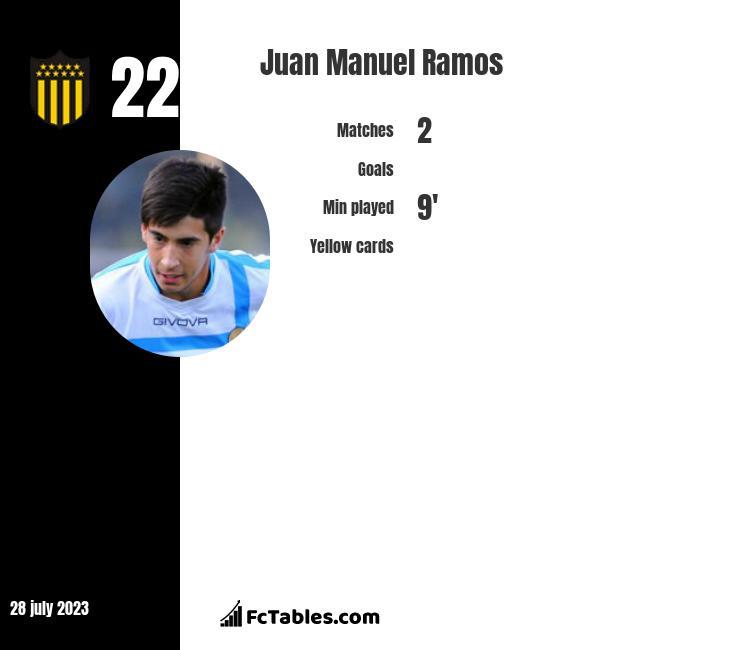 Juan Manuel Ramos infographic