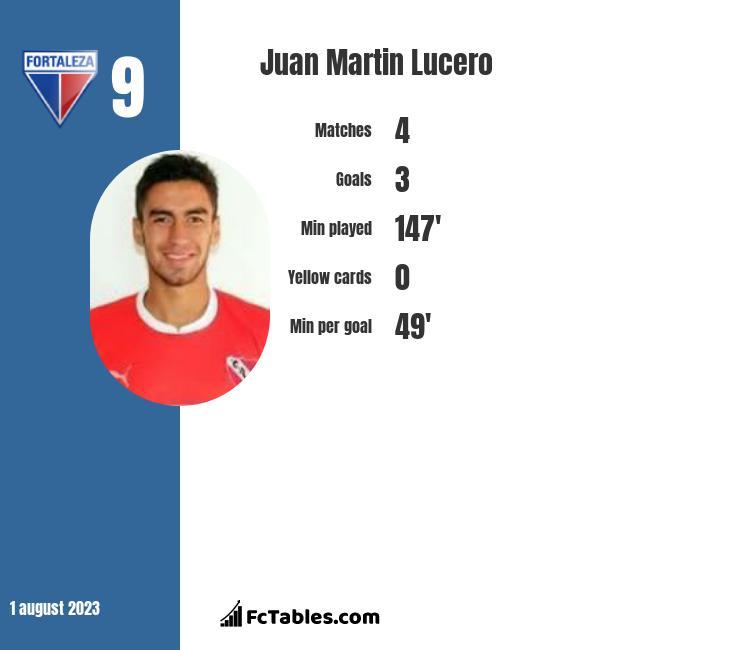 Juan Martin Lucero infographic