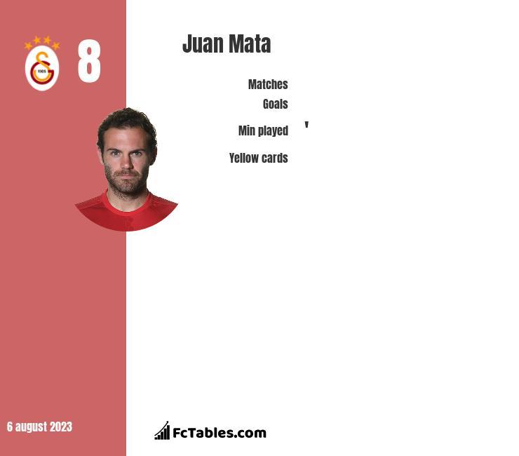 Juan Mata infographic