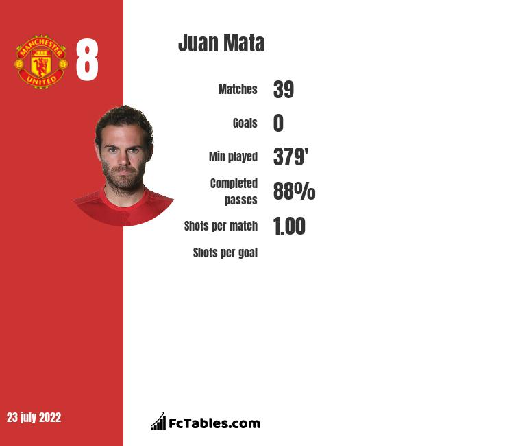 Juan Mata Stastics | profile | goals scored