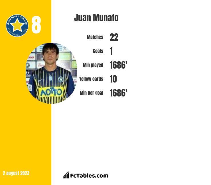 Juan Munafo infographic