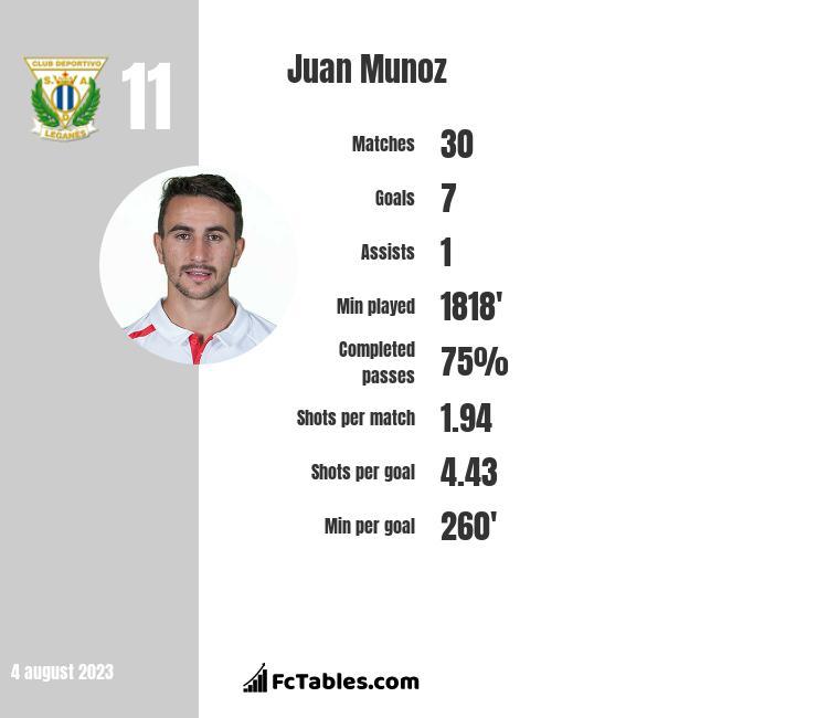 Juan Munoz infographic