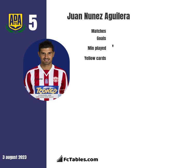 Juan Nunez Aguilera infographic