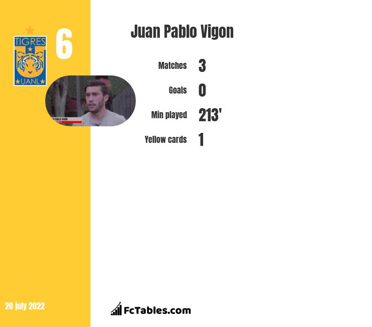 Juan Pablo Vigon infographic