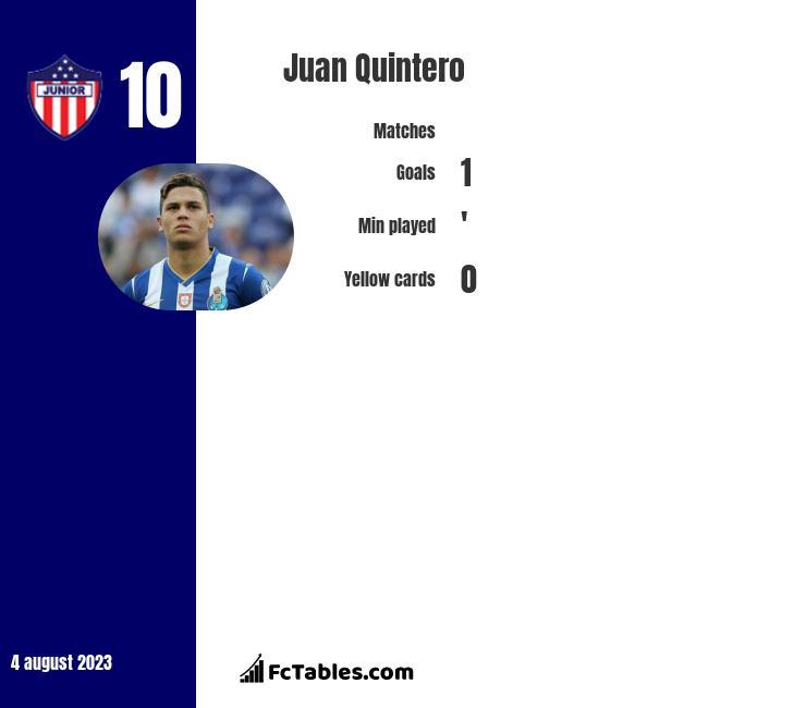 Juan Quintero infographic