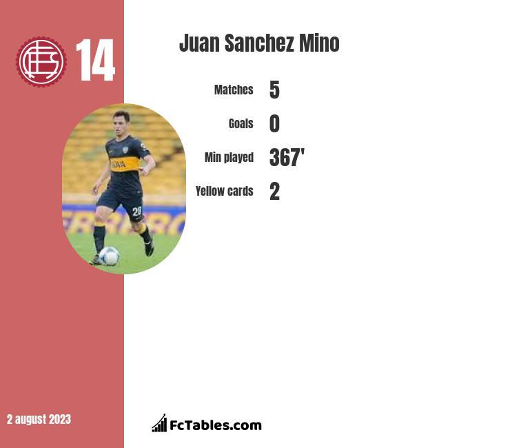 Juan Sanchez Mino infographic