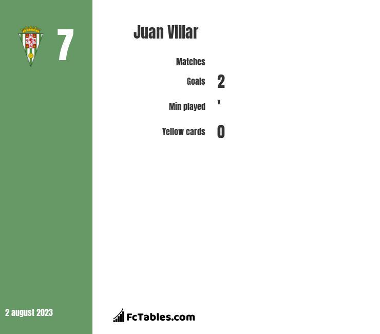 Juan Villar infographic