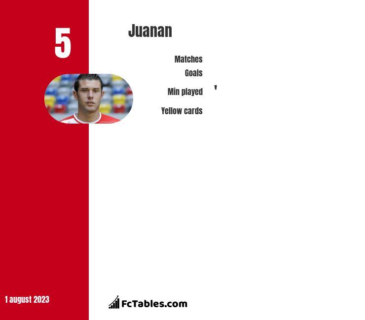 Juanan infographic