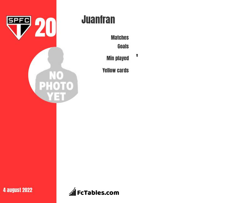 Juanfran infographic statistics for Atletico Madrid