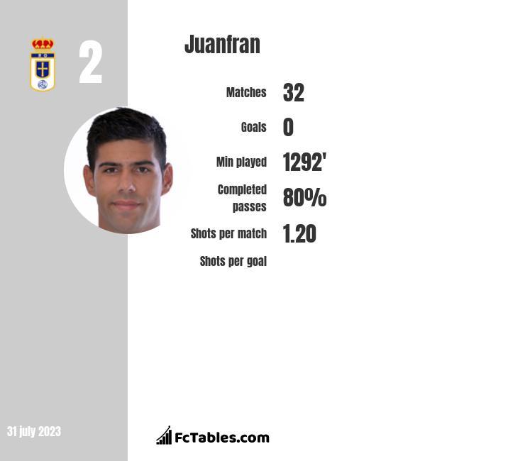 Juanfran infographic