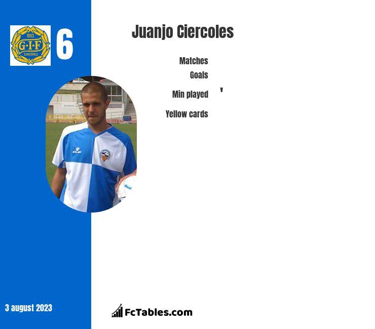 Juanjo Ciercoles infographic