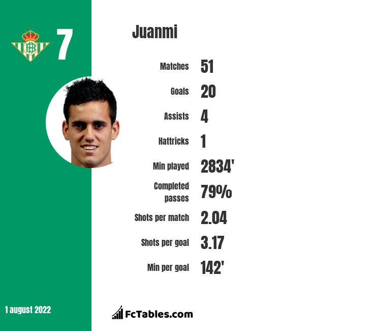 Juanmi infographic statistics for Real Betis