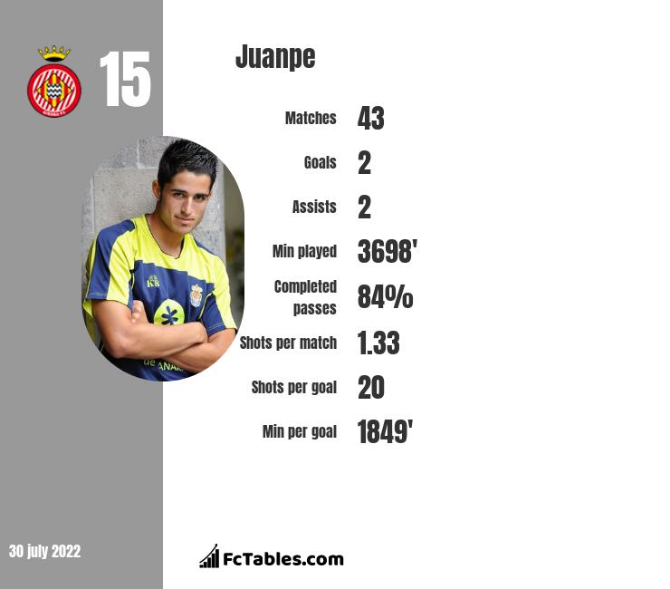Juanpe infographic